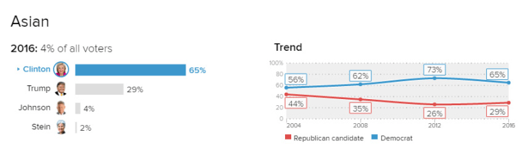 The result of the National Election Pool exit poll for the Asian-American community.
