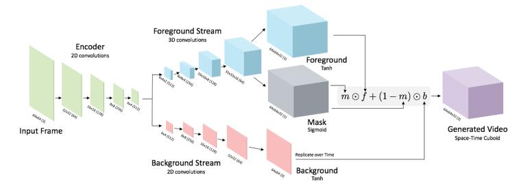 CNN generative video model