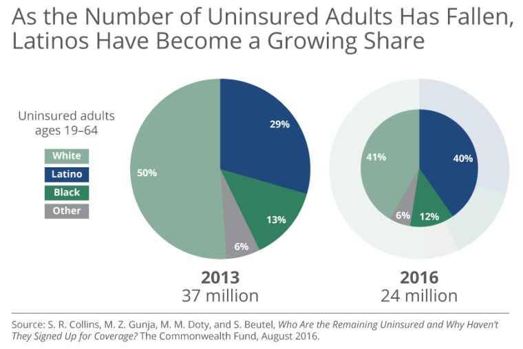 As the number of uninsured adults has fallen, Latinos have become a growing share.