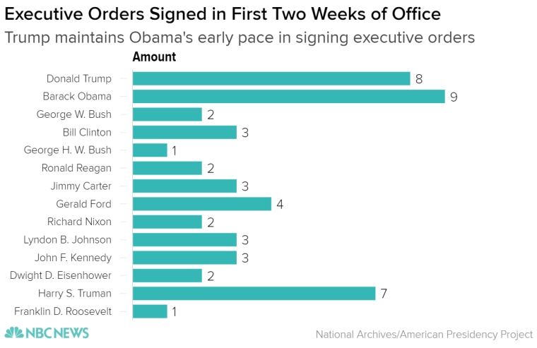 Executive orders are one of three types of executive actions, the other two being memos and proclamations. Trump has signed 22 executive actions but only eight executive orders.