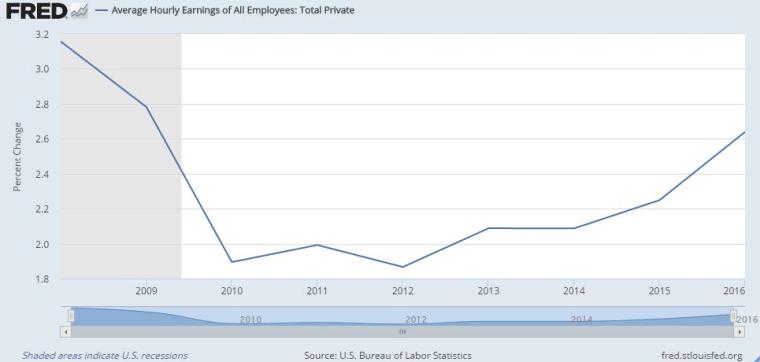 Real earnings percent increase