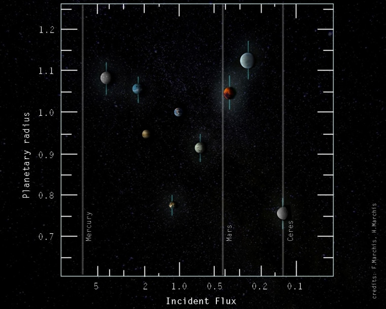 A plot of diameter versus the amount of sunlight hitting the planets in the TRAPPIST-1 system, scaled by the size of the Earth and the amount of sunlight hitting the Earth.