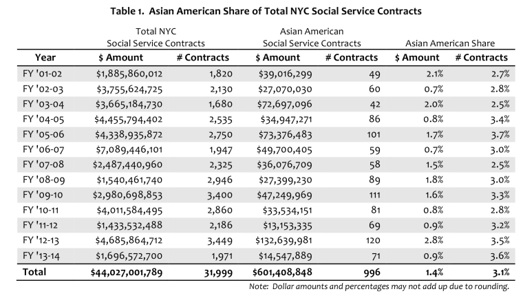 A chart taken from the Asian American Foundation's 2015 report on New York City government grants.