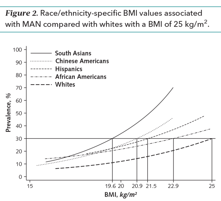 An excerpt of a study from the Annals of Internal Medicine detailing risk factors of heart disease compared against body mass index for multiple races.