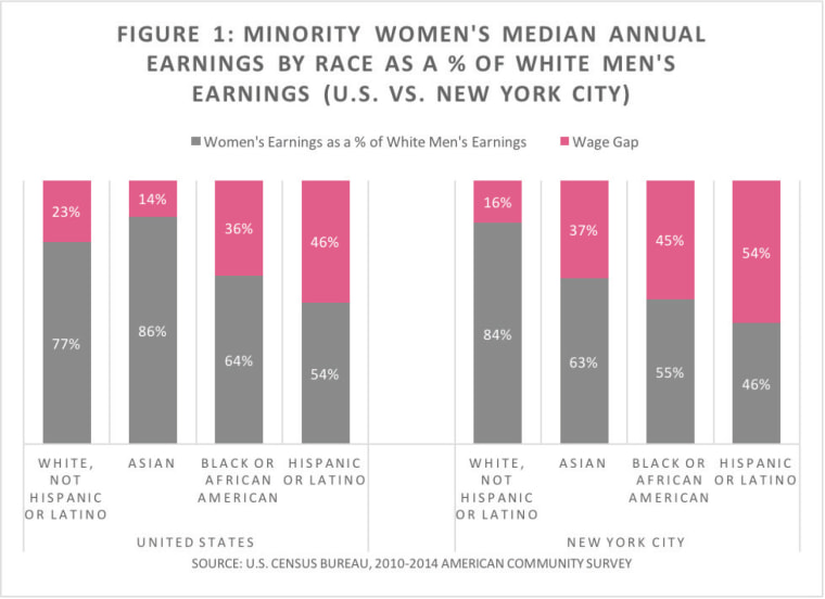 A figure from a report from the office of Public Advocate Letitia James detailing the gender wage gap in New York City.