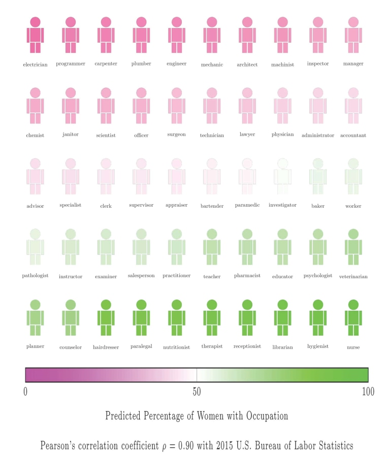 Predicted percentage of female names with occupations