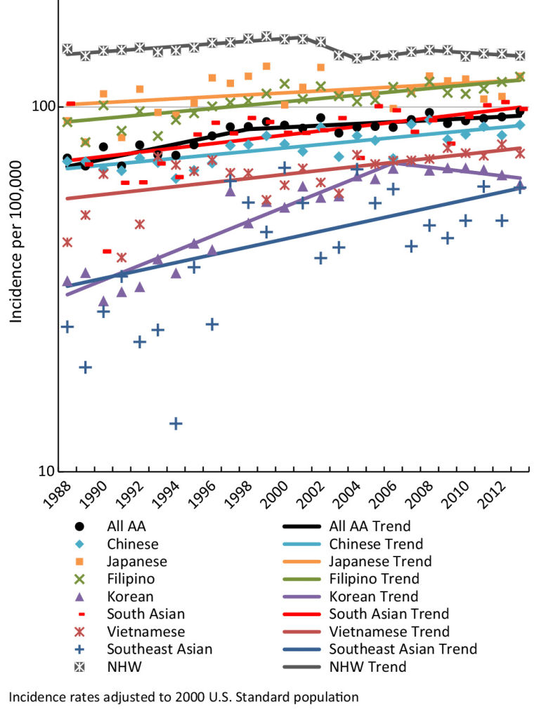 """A chart from """"Breast cancer in Asian Americans in California, 1988-2013"""" detailing breast cancer rates among Asian-American women compared to non-Hispanic white women."""