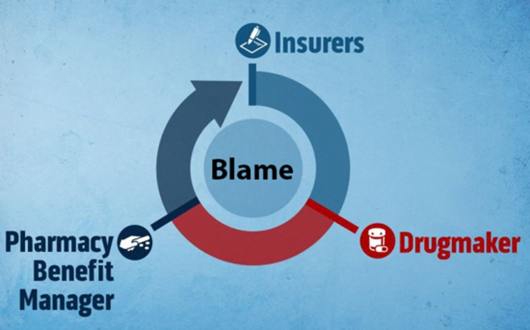 Insurers, drugmakers, and PBMs wheel of blame