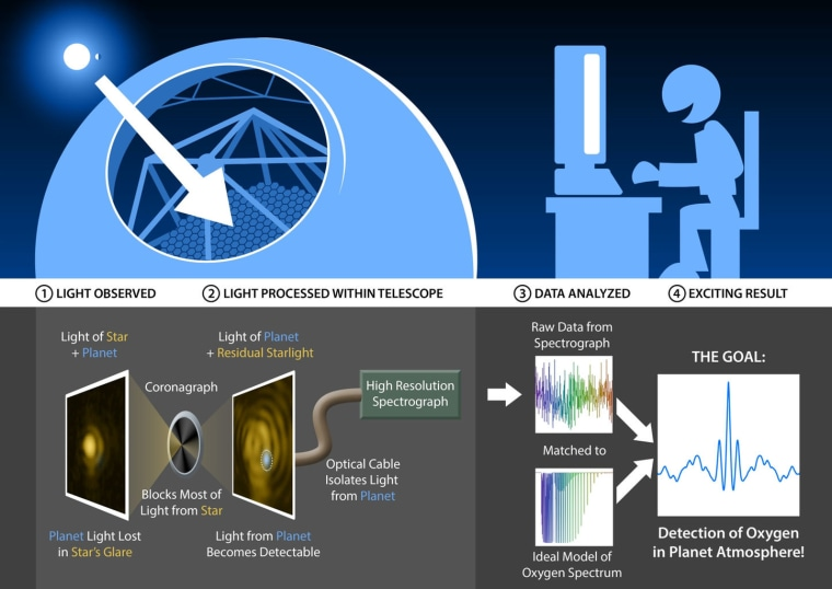 The diagram shows how new technology developed at Caltech will help astronomers search for molecular bio-signatures on exoplanets. Coronagraphs block a star's light, making orbiting planets easier to see. High-resolution spectrometers would help further isolate a planet's light, and could reveal molecules in the planet's atmosphere.