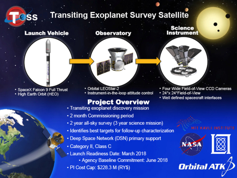 Artist's impression of NASA's Transiting Exoplanet Survey Satellite, which is scheduled to launch in 2018.