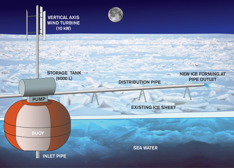 This diagram shows how the Arctic seawater pump might work.