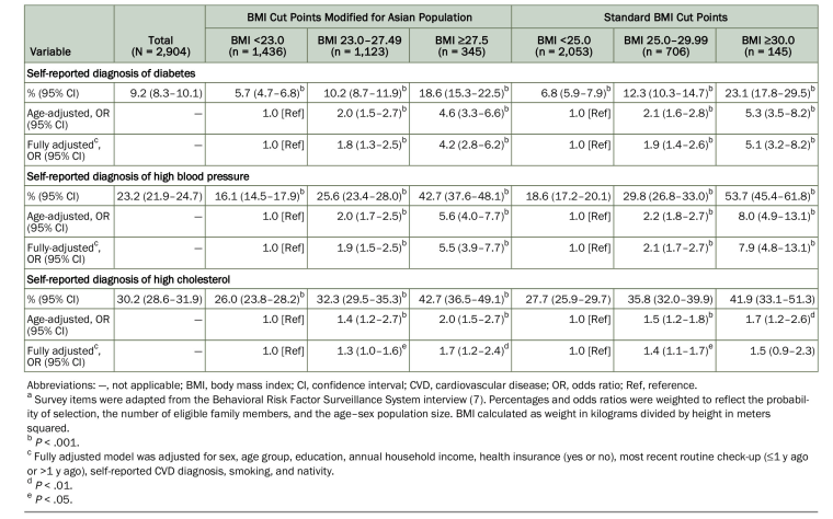 A table from Kwon's study showing the relationship between BMI and cardiovascular disease risk factors using Asian-modified BMI values and standard BMI values.