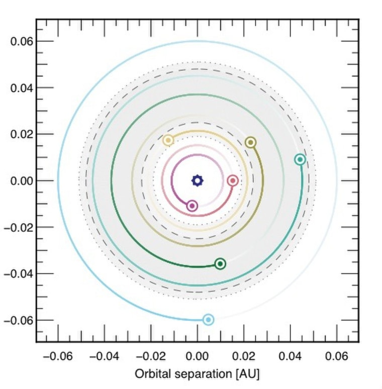 Orbital Separations of TRAPPIST-1 Planets