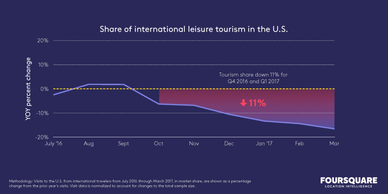 From October 2016 through March 2017, Foursquare found foreign travel to the States had decreased by 11 percent, year over year.