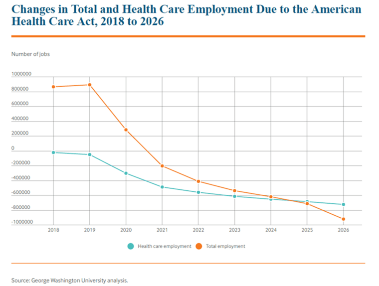 Image: Changes in Total and Health Care Employment Due to the American Health Care Act, 2018 to 2026