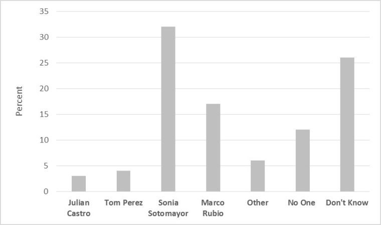 Graph: Latinos Lack Consensus on National Leaders