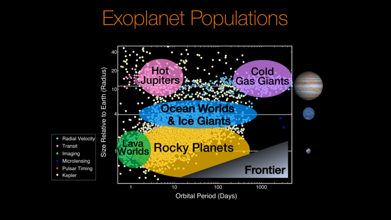 """The planets characterized by NASA's Kepler mission (yellow dots) and other surveys split into several different broad planet types. Future exoplanet surveys will reveal small planets orbiting further from their stars in the corner marked """"frontier""""."""
