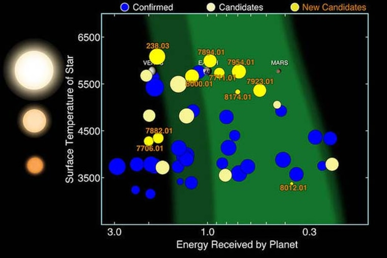 The eighth Kepler planet catalog includes 10 new planet candidates that are less than twice the sized of Earth in their stars habitable zone. Here, 49 such planets from the full catalogue are graphed.