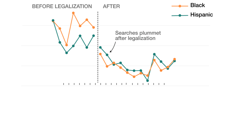 Image: Graph in relation to marijuana searches.