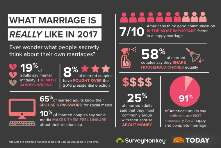 Average time married couples have sex
