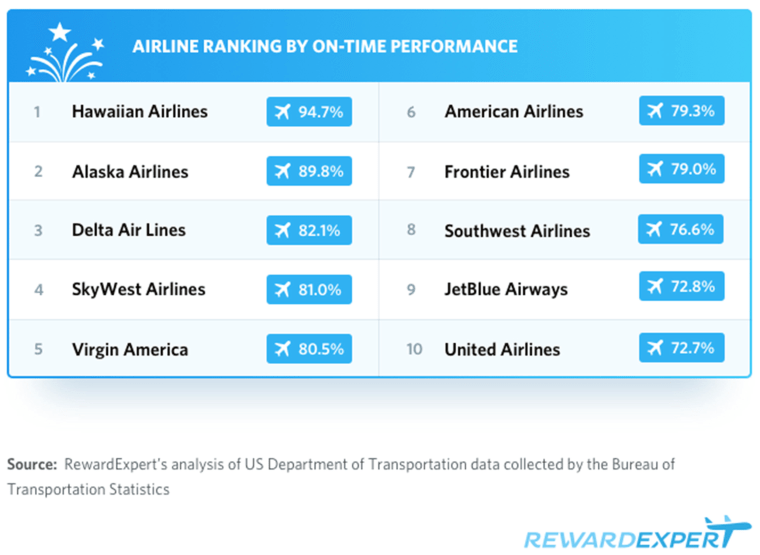 July 4th travel: best airlines