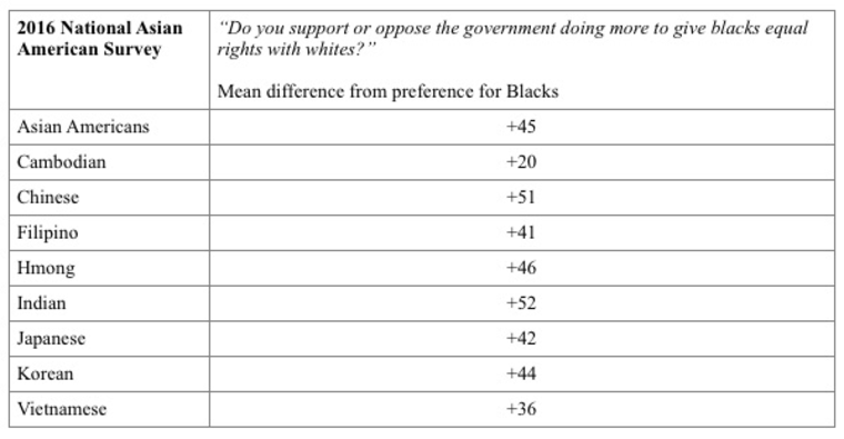 Change in Support among Asian Americans: Preferences versus Equality Frame