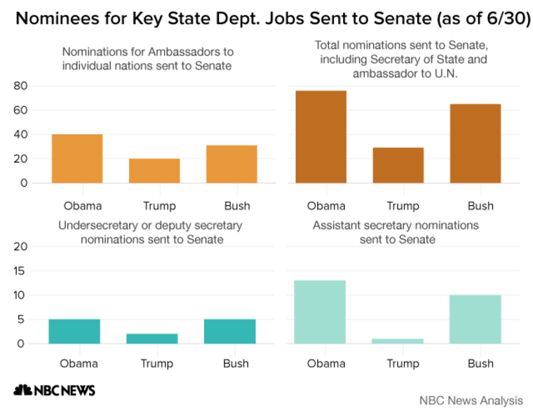 CHART: State Department nominations