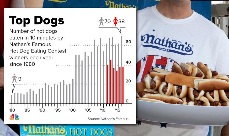 IMAGE: Hot dog infographic
