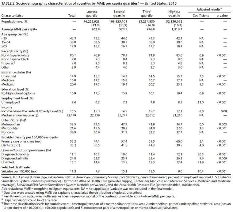 Image: Opioids Chart