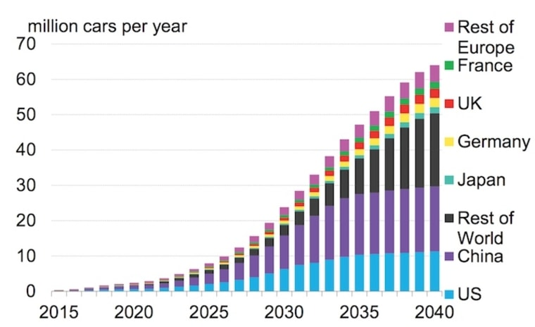 A new forecast for electric cars shows explosive growth in new sales, particularly in China.