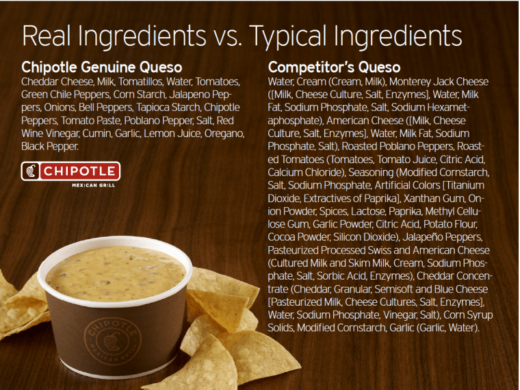 Wow, we actually recognize all the ingredients in Chipotle's queso.