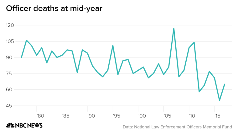 Officer deaths at mid-year