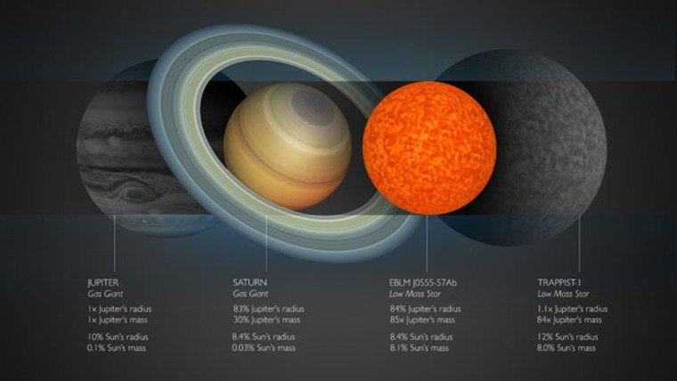Relative sizes of Jupiter, Saturn, EBLM J0555-57Ab, and TRAPPIST-1