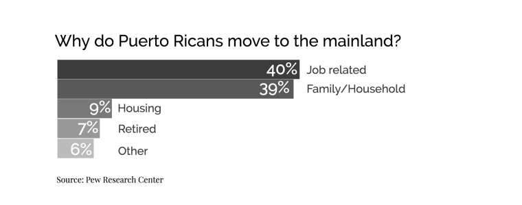 40 percent of Puerto Ricans who were born on the island said they moved to the mainland for job-related reasons, according to the Pew Research Center.