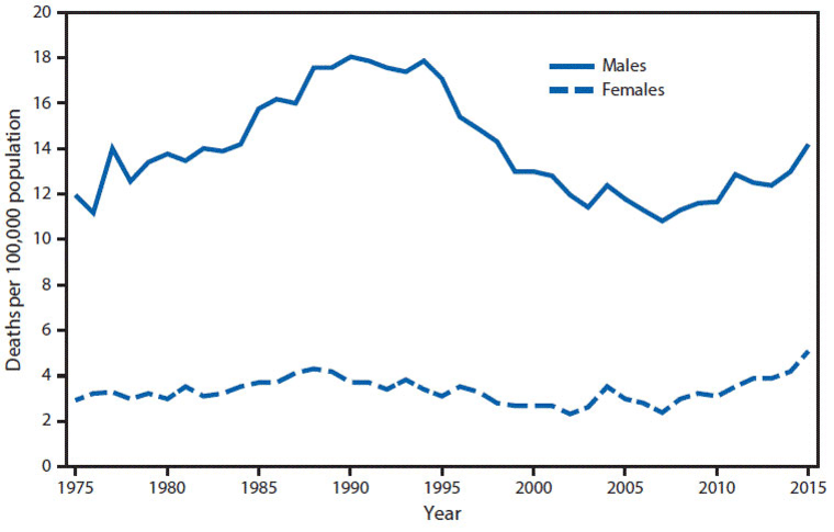 Image: Chart for Suicide Rates for Teens Aged 15-19