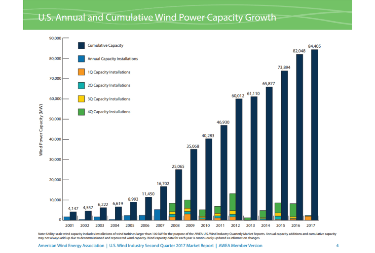Image: U.S. Annual and Cumulative Wind Power Capacity Growth
