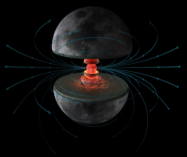 A new study suggests that the moon's magnetic field from a dynamo in its liquid metallic core (inner red sphere) lasted 1 billion years longer than thought.