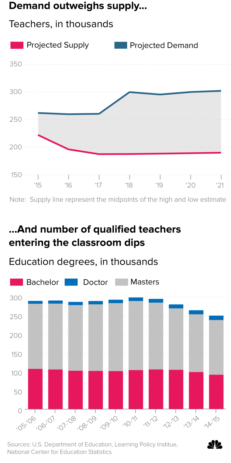 Image: Teacher crisis in the US