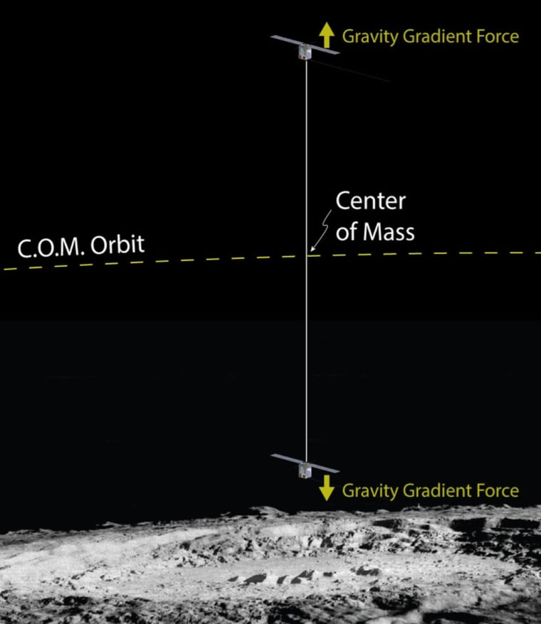 An artist's drawing of two CubeSats, connected by a miles-long tether, could gather measurements on the moon.