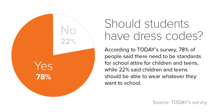 Survey: Dress codes are way too confusing (especially if you