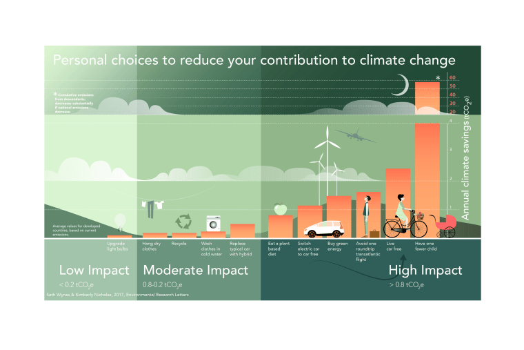 Image: Reduce Your Contribution to Climate Change
