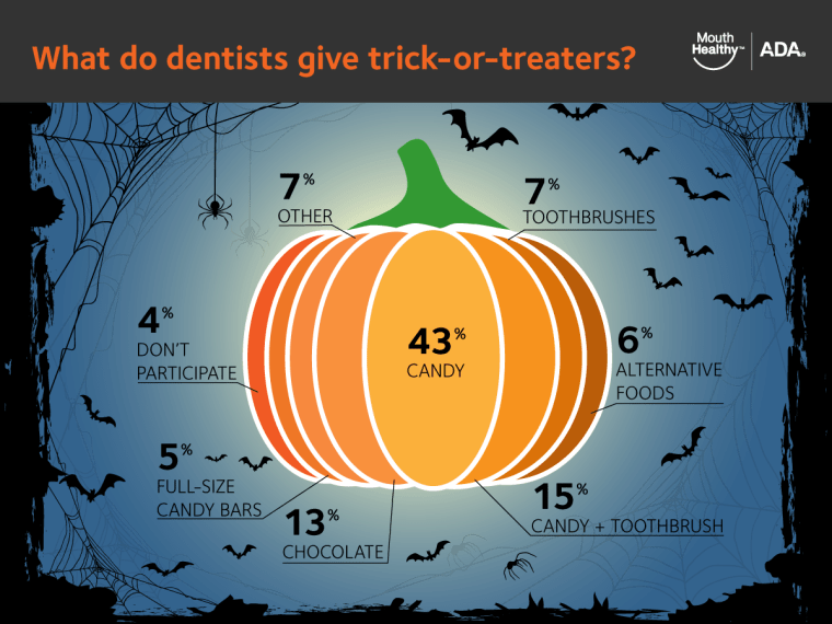 American Dental Association survey of dentists about Halloween candy