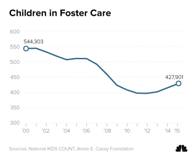 Image: Children in Foster Care