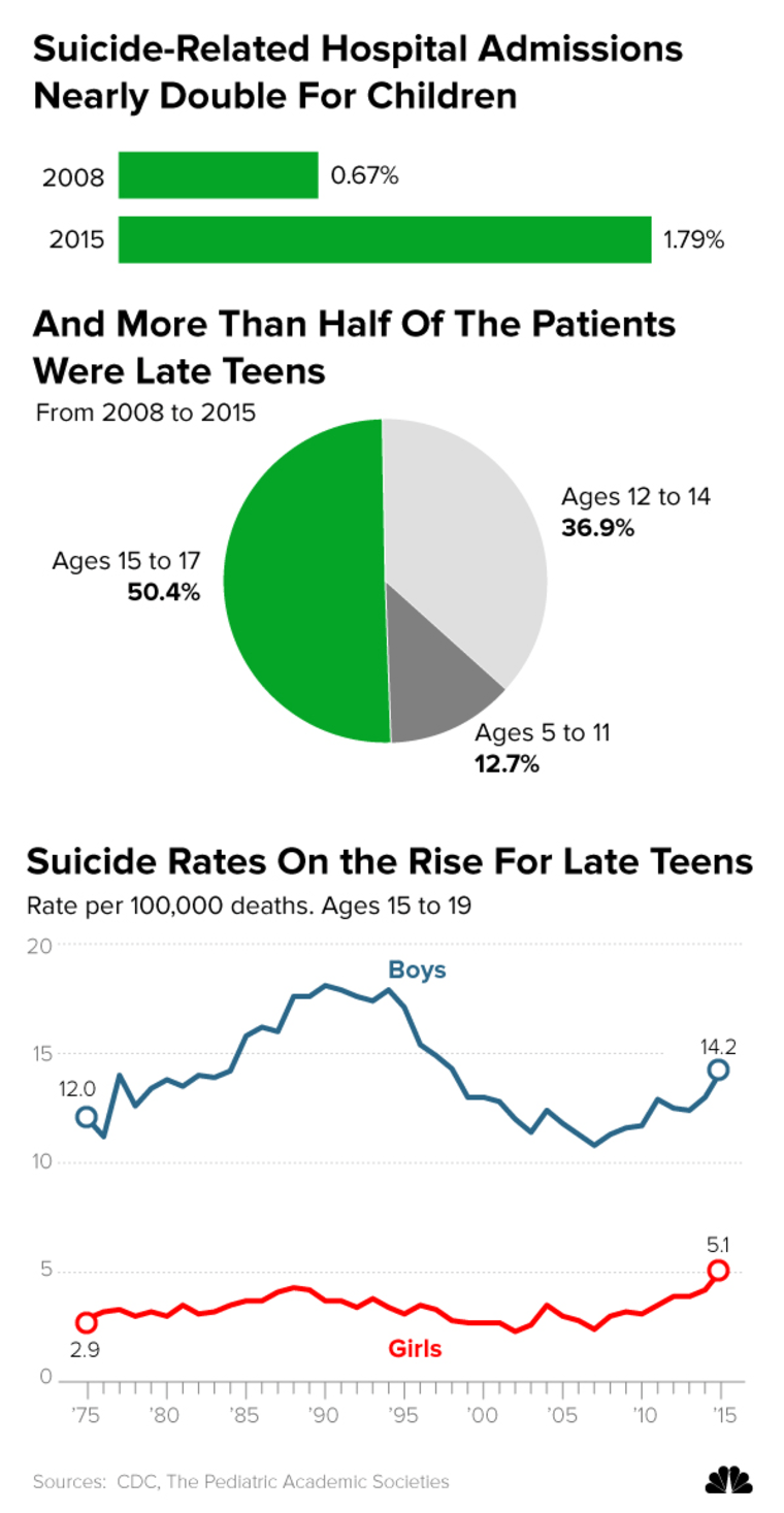 Image: Suicide-Related Hospital Admissions Nearly Double For Children