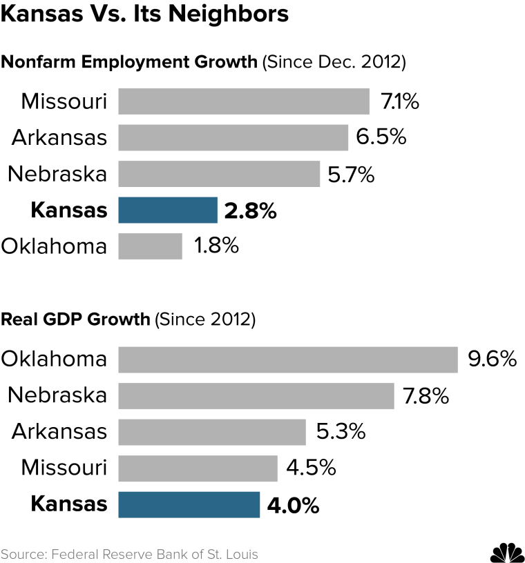 Economic growth in Kansas and surrounding states.