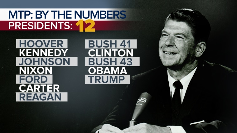 MTP By the Numbers: Presidents
