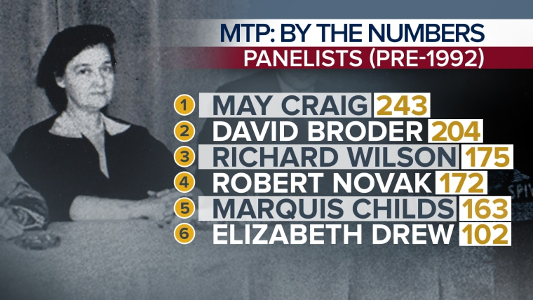 MTP By the Numbers: Panelists