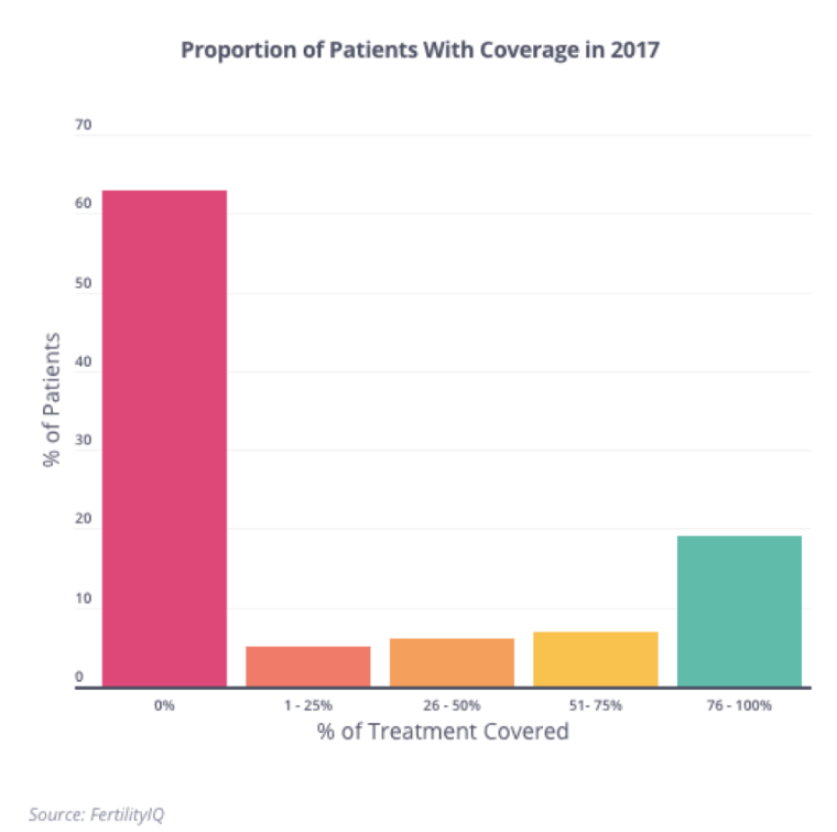 Data from FertilityIQ showing the proportion patients with IVF coverage in 2017