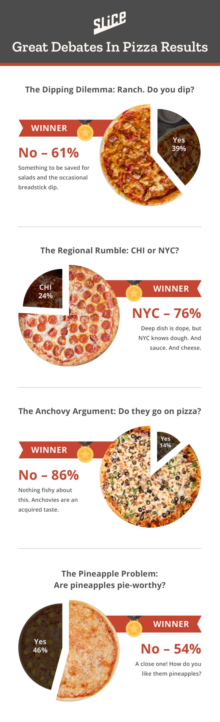 Pizza debate survey