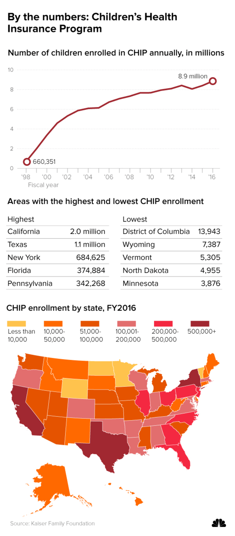 Image: A snapshot of the federal Children Health Insurance Program (CHIP)